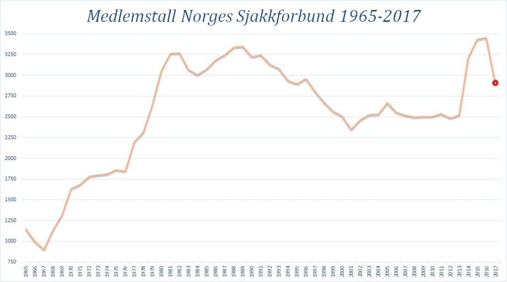 Medlemstall per 31.12 hvert år i Norges Sjakkforbund. Tall for 2017 er per 15. mars.