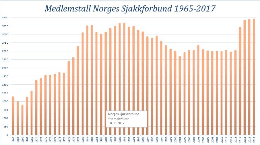 Medlemstall NSF-1965-2017a
